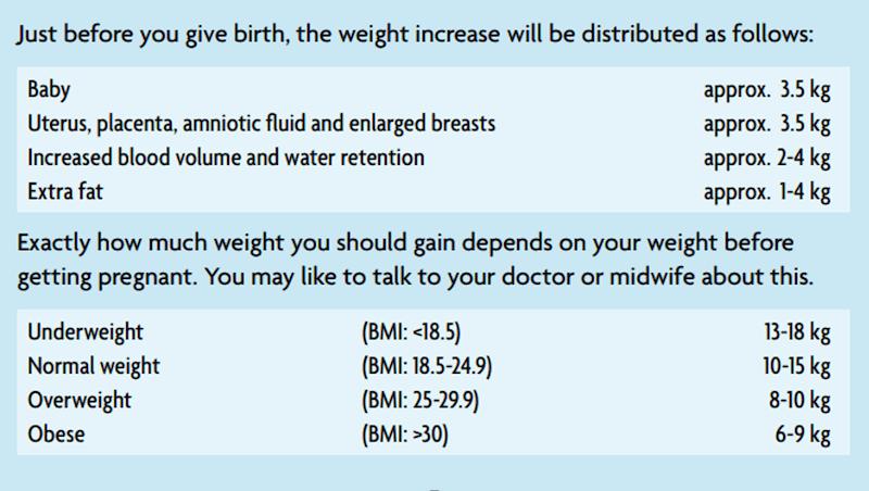 Graf der viser vægtforøgelse og hvordan den ekstra vægt fordeler sig under graviditet