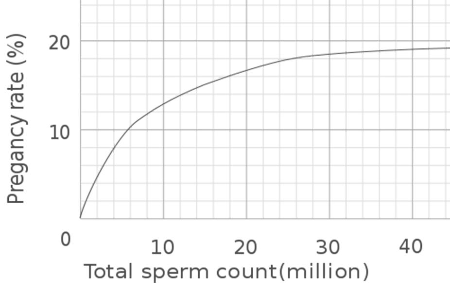Graph - Sperm Motility vs Likelihood of Getting Pregnant