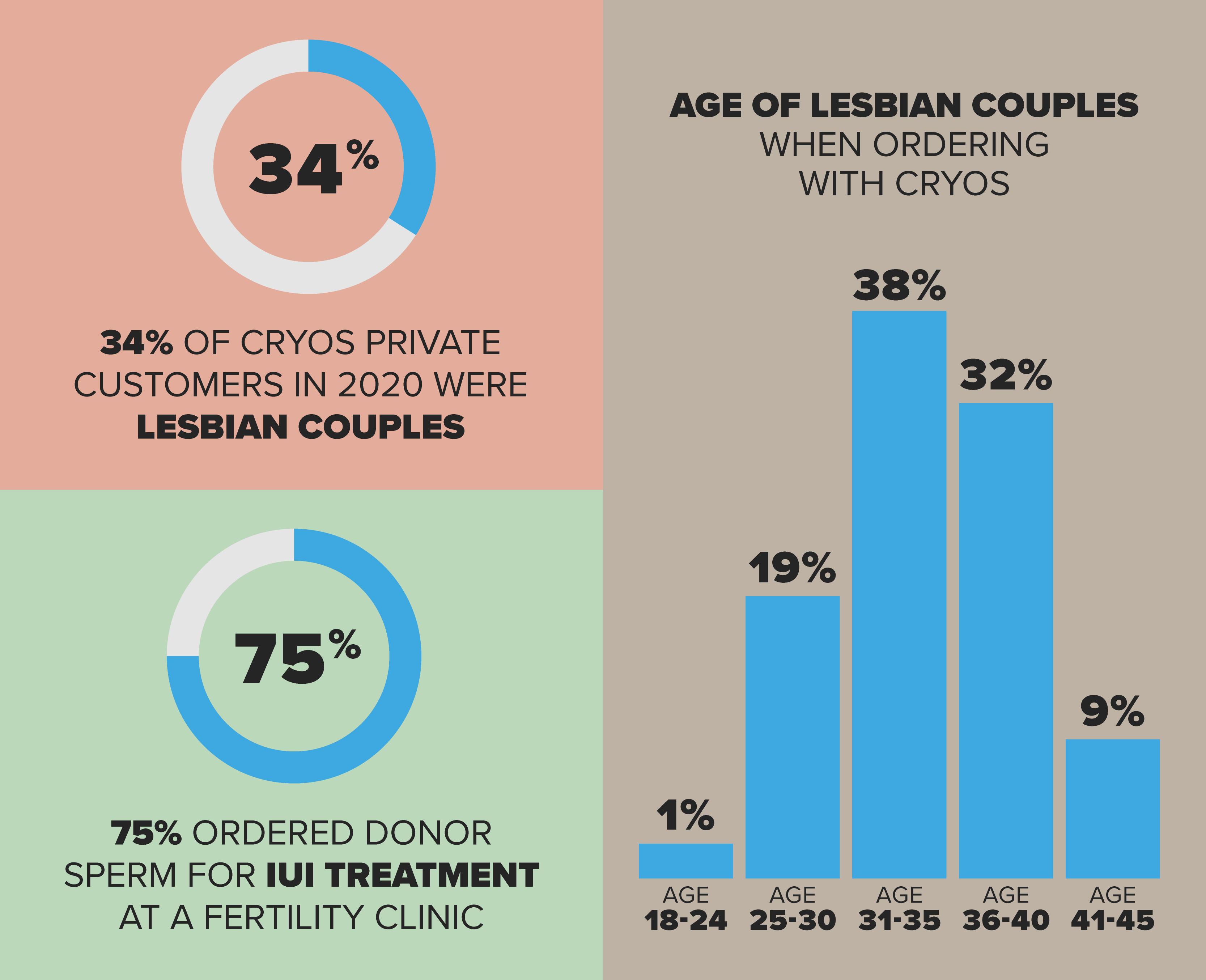 Grafica con informazioni su madri lesbiche e seme di donatore