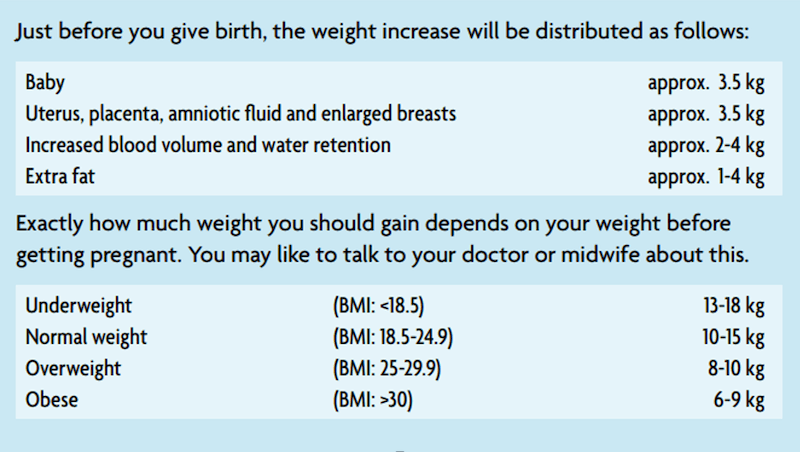 Grafiek met gewichtstoename en verspreiding van extra gewicht tijdens de zwangerschap